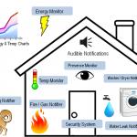 บ้านอัตโนมัติ หรือ บ้านอัจฉริยะ Home Autotmaion